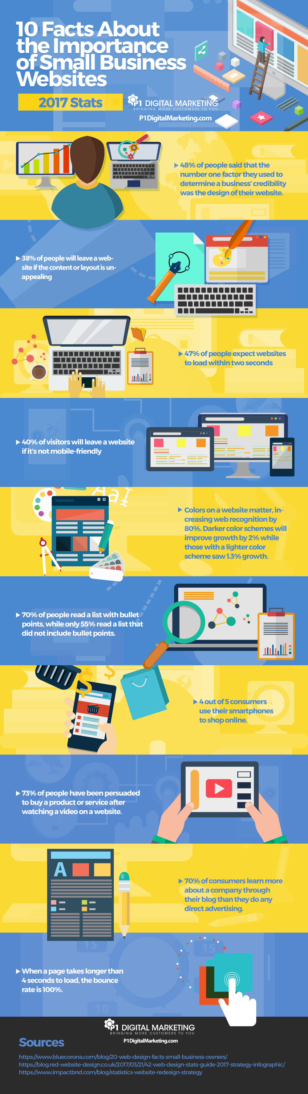 Infographic: 10 Facts About Business Websites